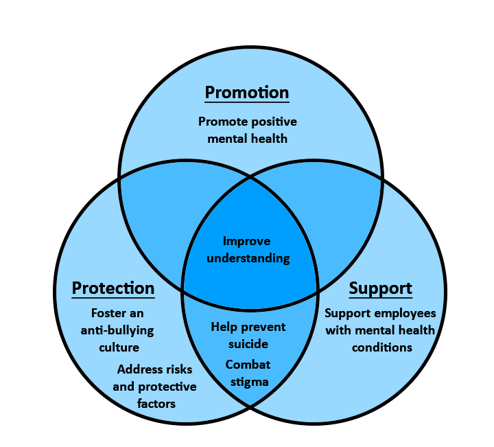 Protection, intervention, and prevention venn diagram